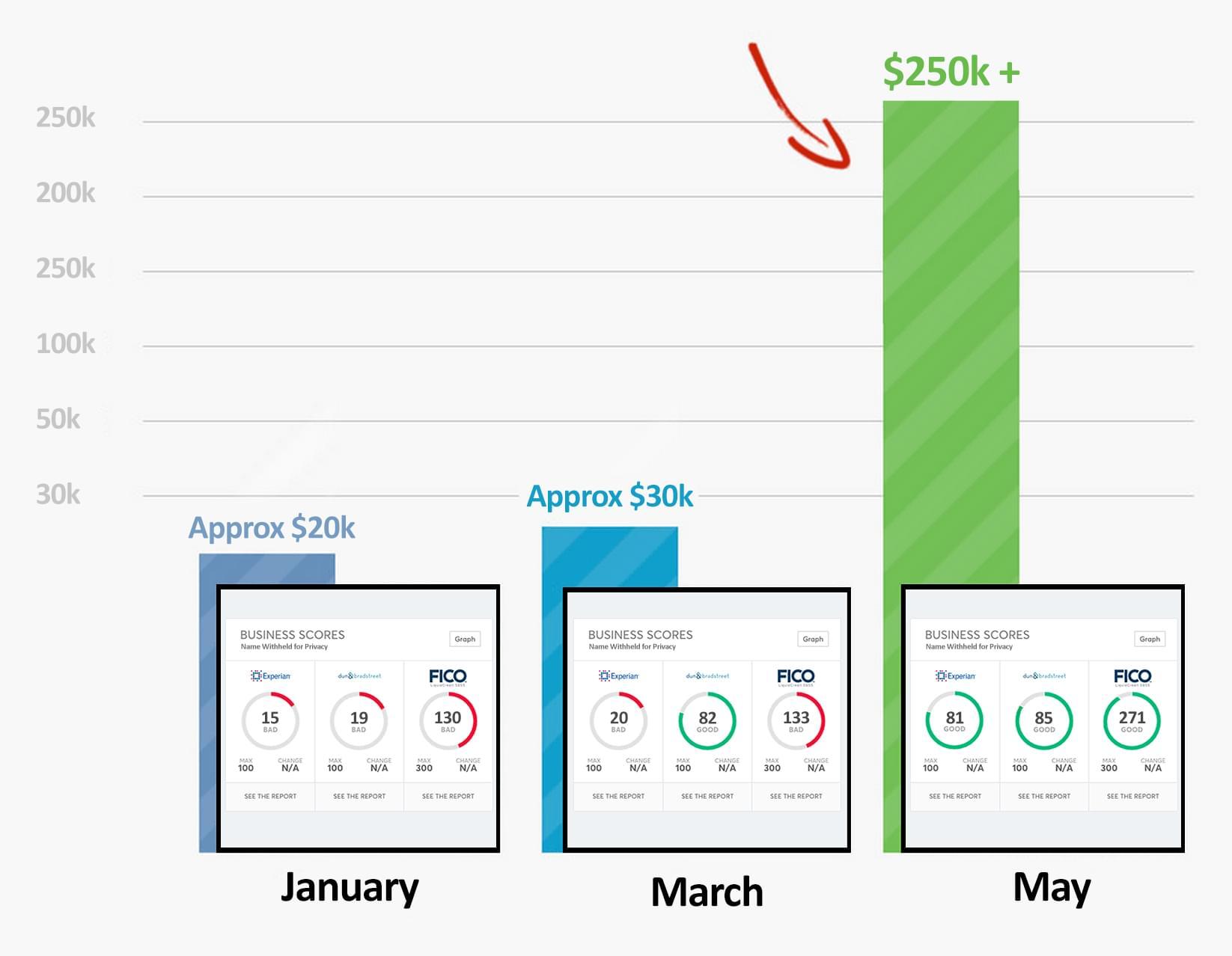Corporate Credit Chart